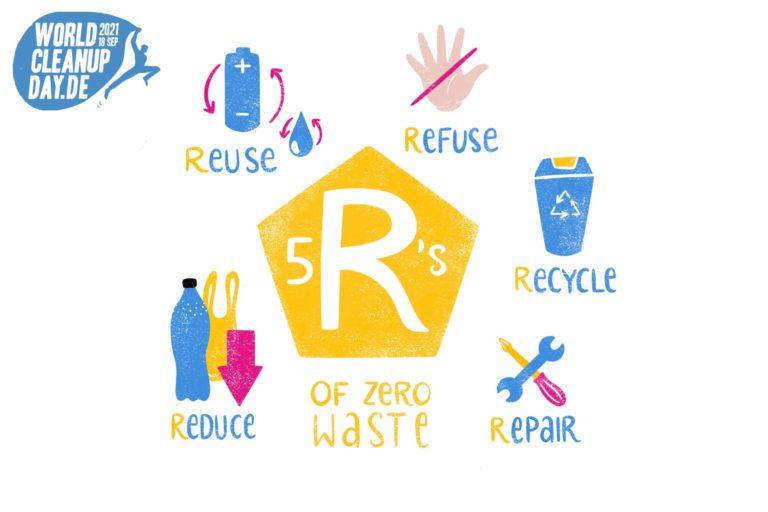 Die 5 R des Zero Waste